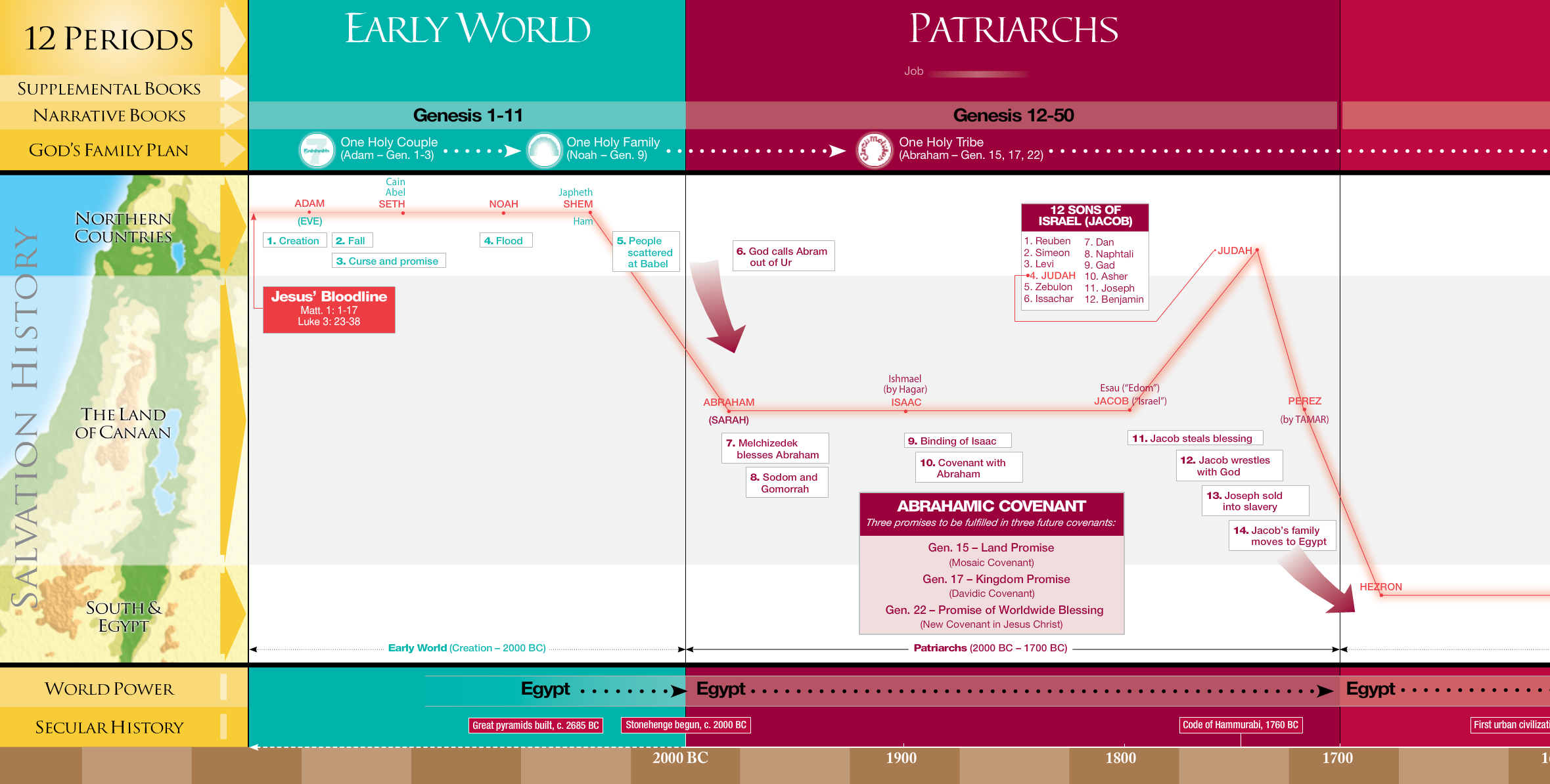 A Simplified Timeline of the Events of the Bible
